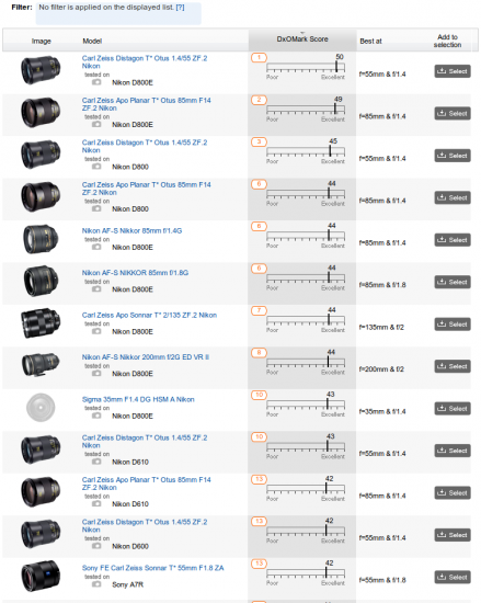 DxOMark Lens Compare