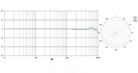 micW i436 Frequenzgang (Bild: http://www.synthax.de/)