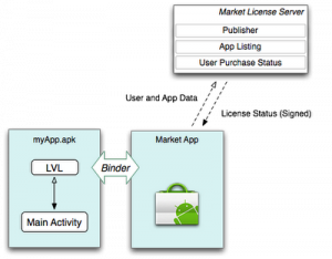 Android Market Lizenzserver