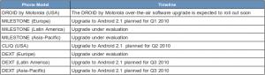 Motorola Android Update Releaseplan
